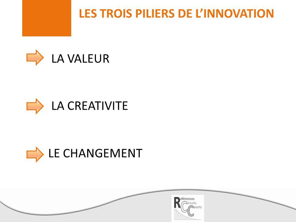 LES TROIS PILIERS DE L'INNOVATION LA VALEUR LA CREATIVITE LE CHANGEMENT