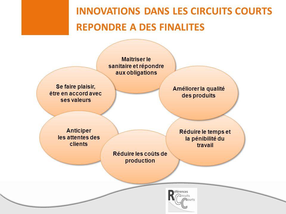 INNOVATIONS DANS LES CIRCUITS COURTS Denis Ollivier - TRAME Aude Miehé – Chambre régionale d'agriculture Rhône-Alpes