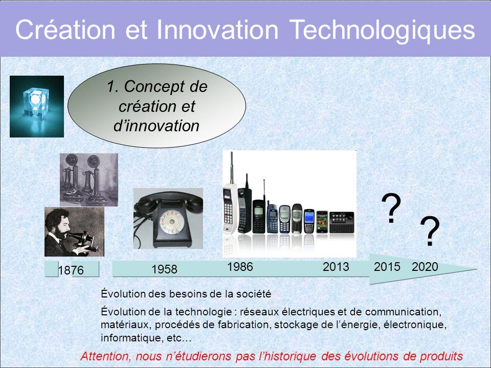 1. Concept de création et d'innovation 2013 1876 2015 ? 2020 ? 1958 Évolution des besoins de la société Évolution de la technologie : réseaux électriq