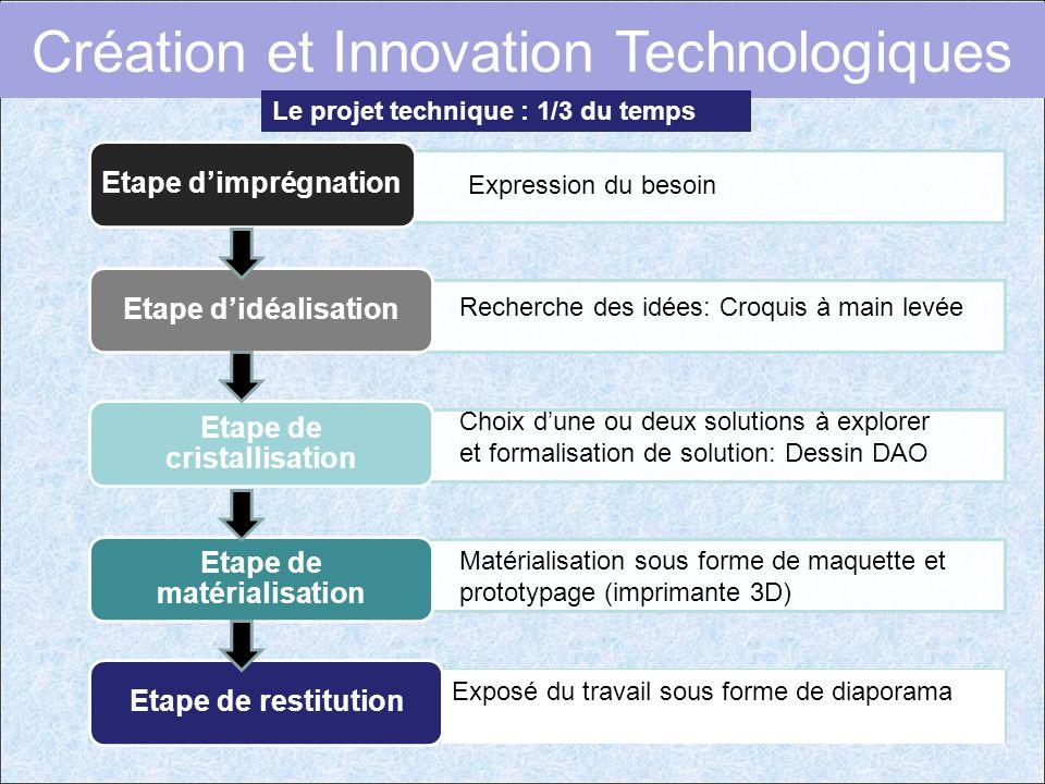 Etape d'imprégnationEtape d'idéalisation Etape de cristallisation Etape de matérialisation Etape de restitution Expression du besoin Recherche des idé