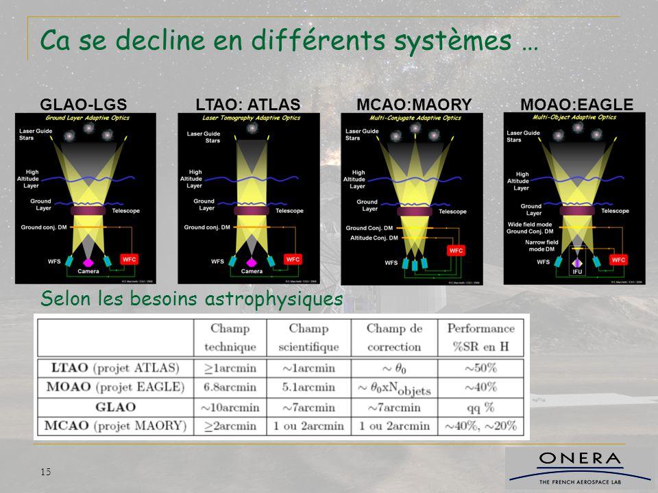 15 Ca se decline en différents systèmes … Selon les besoins astrophysiques GLAO-LGSLTAO: ATLASMCAO:MAORYMOAO:EAGLE