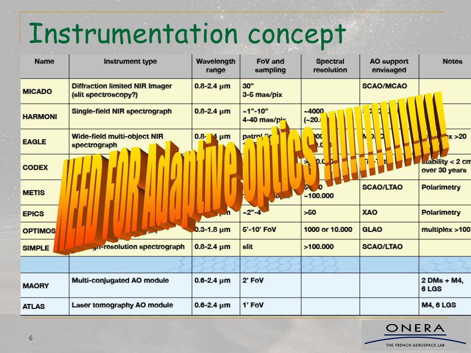 6 Instrumentation concept