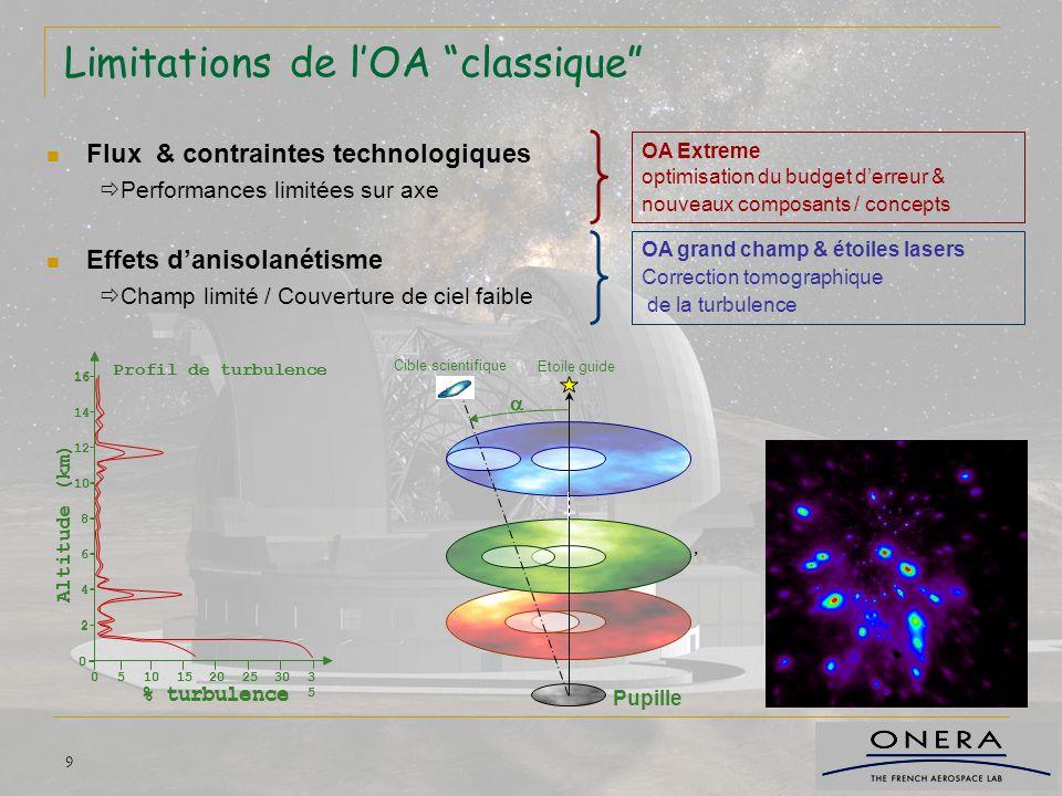 """9 Limitations de l'OA """"classique"""" Flux & contraintes technologiques  Performances limitées sur axe Effets d'anisolanétisme  Champ limité / Couvertur"""