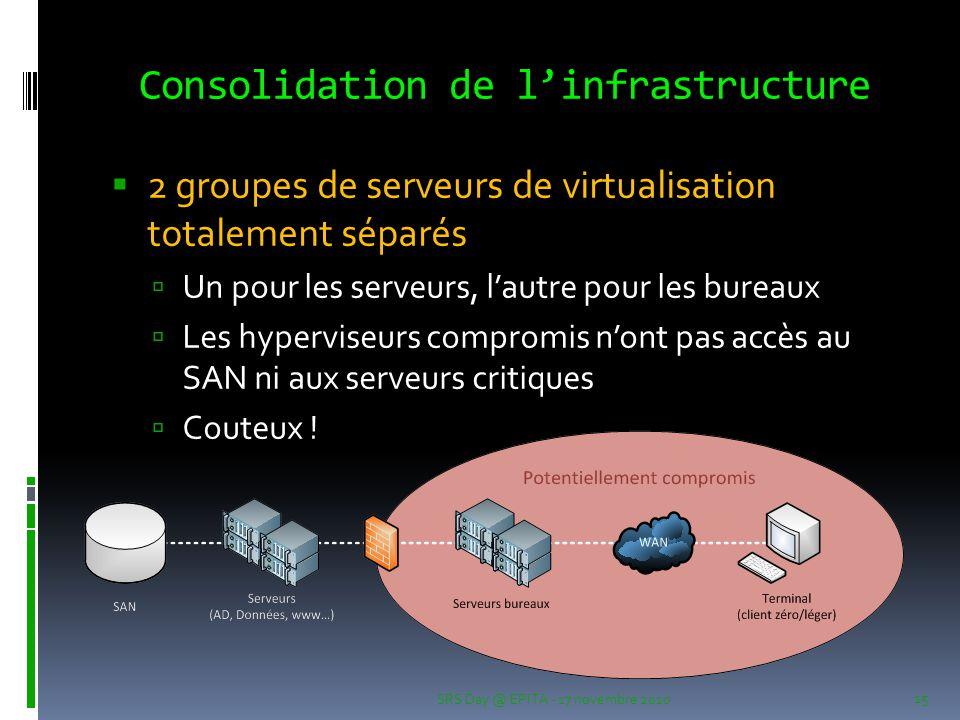 Consolidation de l'infrastructure  2 groupes de serveurs de virtualisation totalement séparés  Un pour les serveurs, l'autre pour les bureaux  Les hyperviseurs compromis n'ont pas accès au SAN ni aux serveurs critiques  Couteux .
