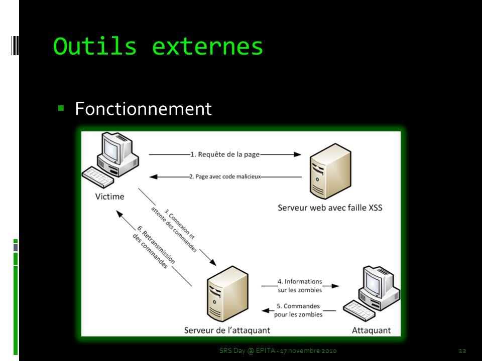 Outils externes SRS Day @ EPITA - 17 novembre 2010 12  Fonctionnement