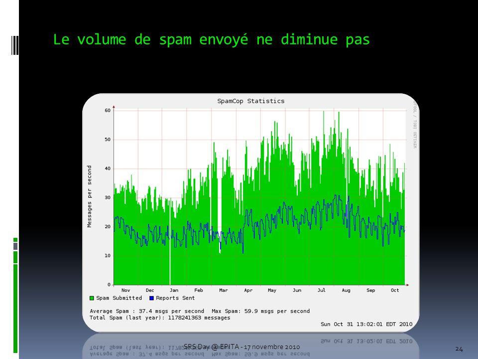 Le volume de spam envoyé ne diminue pas 24 SRS Day @ EPITA - 17 novembre 2010