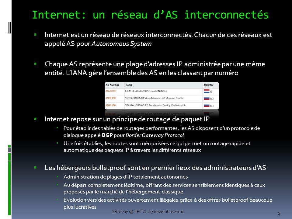Internet: un réseau d'AS interconnectés  Internet est un réseau de réseaux interconnectés.