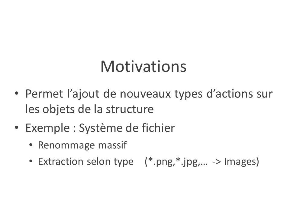 Motivations Permet l'ajout de nouveaux types d'actions sur les objets de la structure Exemple : Système de fichier Renommage massif Extraction selon type (*.png,*.jpg,… -> Images)