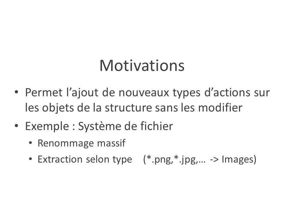 Motivations Permet l'ajout de nouveaux types d'actions sur les objets de la structure sans les modifier Exemple : Système de fichier Renommage massif Extraction selon type (*.png,*.jpg,… -> Images)