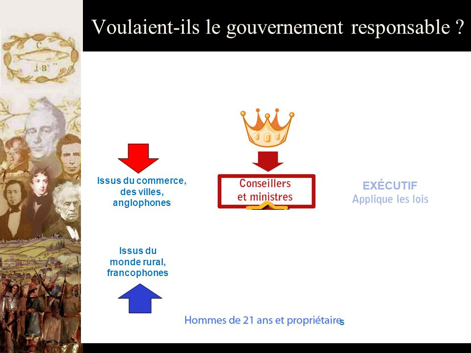 Issus du commerce, des villes, anglophones Issus du monde rural, francophones Voulaient-ils le gouvernement responsable .
