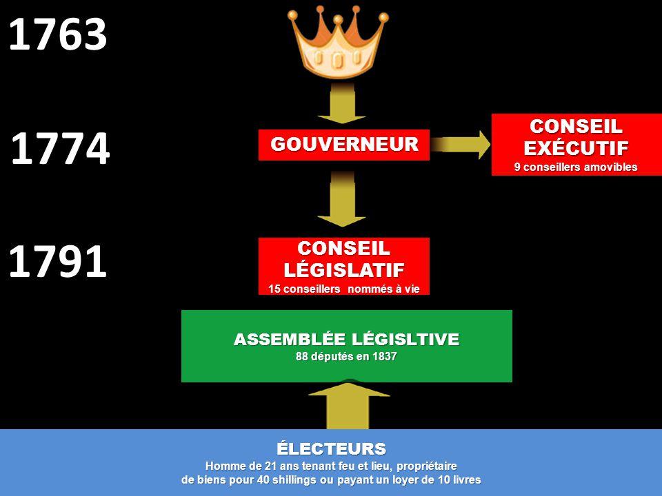 CONSEIL LÉGISLATIF 15 conseillers nommés à vie ASSEMBLÉE LÉGISLTIVE 88 députés en 1837 1791 GOUVERNEUR CONSEIL EXÉCUTIF 9 conseillers amovibles ÉLECTE