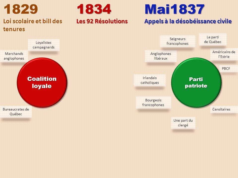 CoalitionloyaleCoalitionloyalePartipatriotePartipatriote 1829 Loi scolaire et bill des tenures Anglophones libéraux Irlandais catholiques Une part du