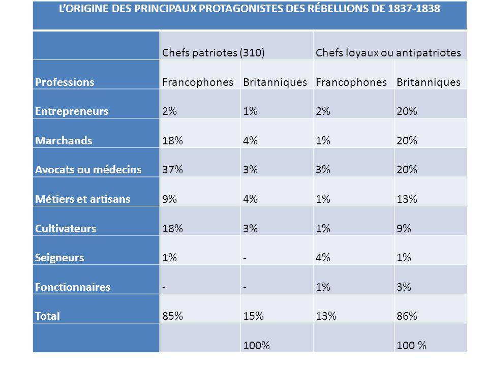 L'ORIGINE DES PRINCIPAUX PROTAGONISTES DES RÉBELLIONS DE 1837-1838 Chefs patriotes (310)Chefs loyaux ou antipatriotes ProfessionsFrancophonesBritanniq