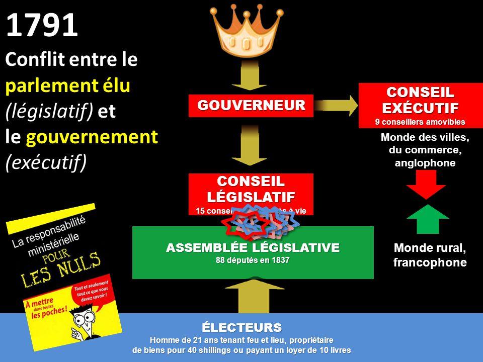 CONSEIL LÉGISLATIF 15 conseillers nommés à vie ASSEMBLÉE LÉGISLATIVE 88 députés en 1837 1791 Conflit entre le parlement élu (législatif) et le gouvern