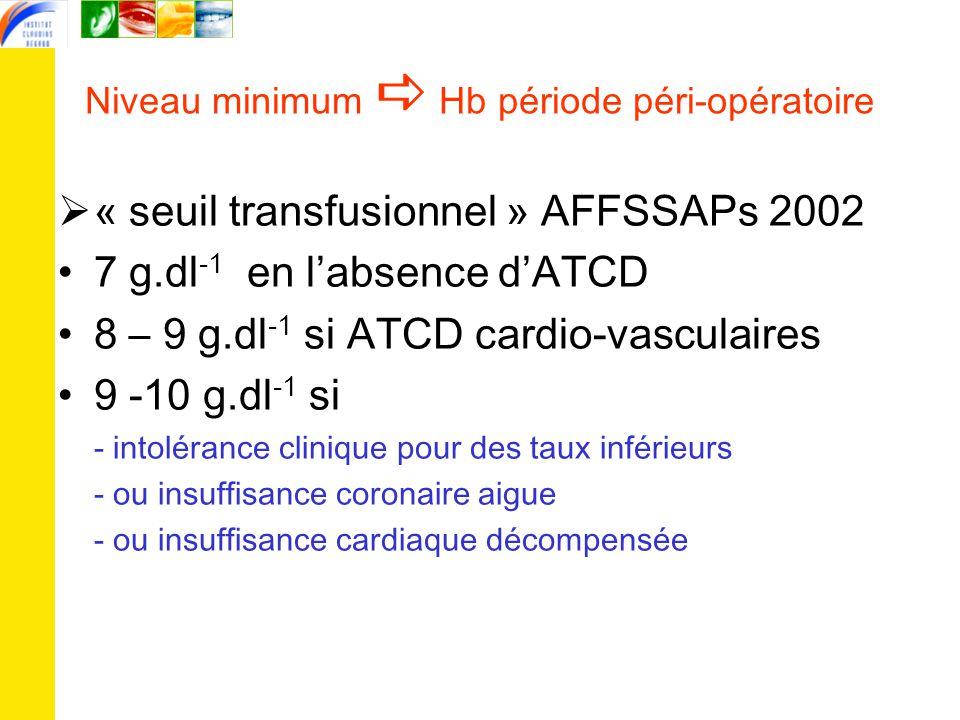 Niveau minimum  Hb période péri-opératoire  « seuil transfusionnel » AFFSSAPs 2002 7 g.dl -1 en l'absence d'ATCD 8 – 9 g.dl -1 si ATCD cardio-vasculaires 9 -10 g.dl -1 si - intolérance clinique pour des taux inférieurs - ou insuffisance coronaire aigue - ou insuffisance cardiaque décompensée