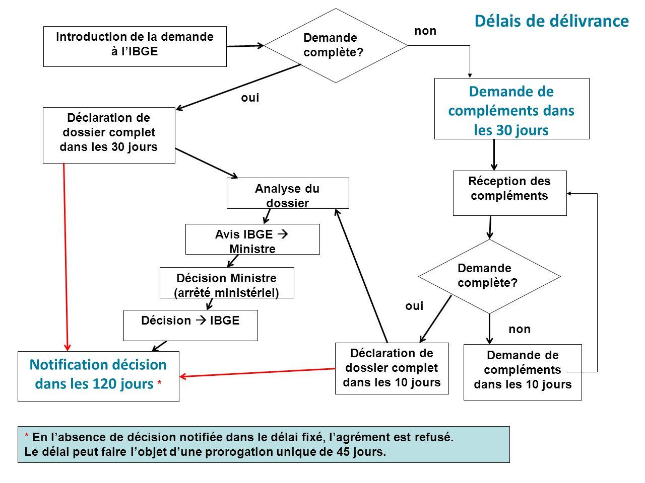 Analyse du dossier Introduction de la demande à l'IBGE Déclaration de dossier complet dans les 30 jours Demande de compléments dans les 10 jours non o