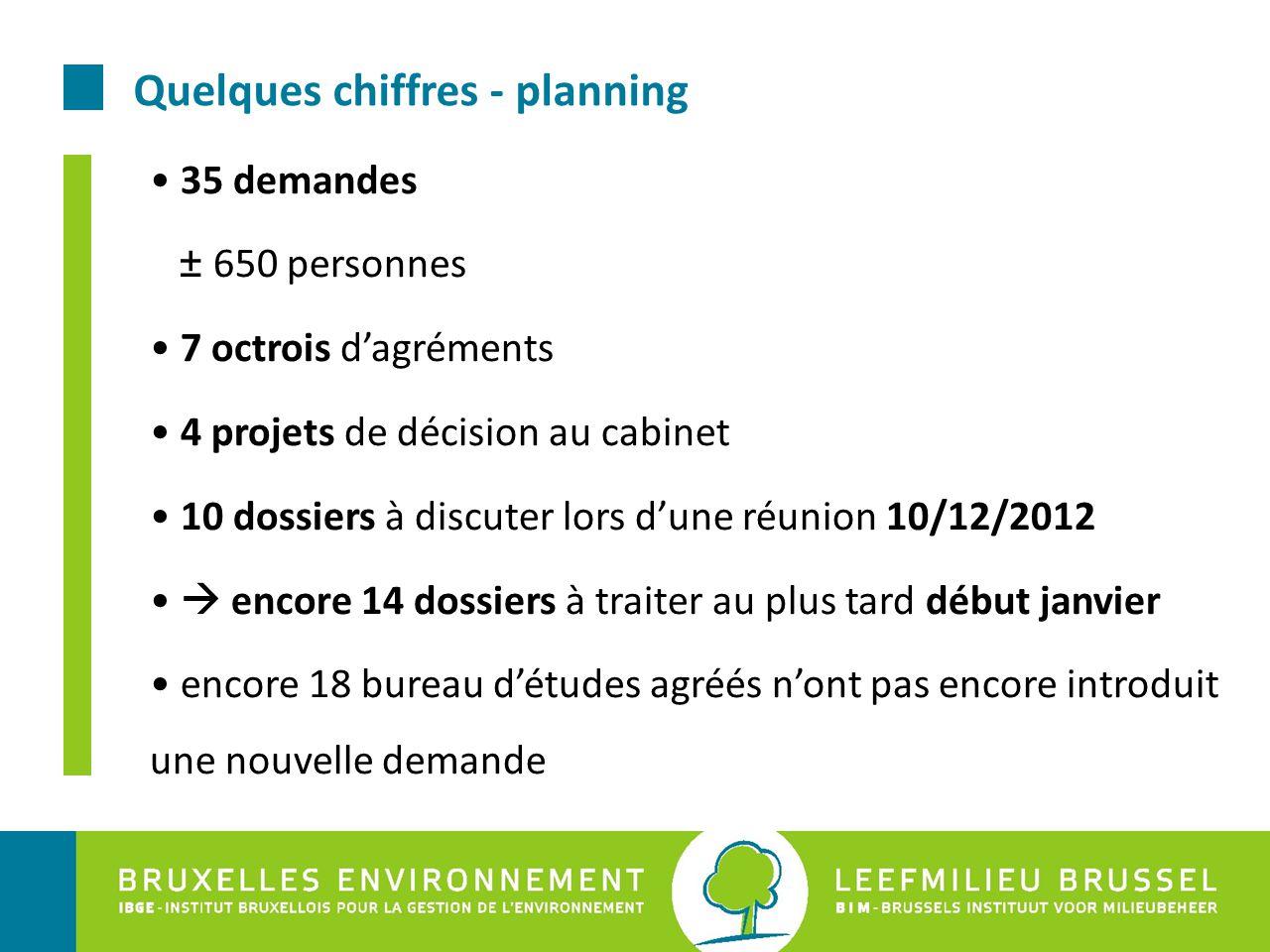 Quelques chiffres - planning 35 demandes ± 650 personnes 7 octrois d'agréments 4 projets de décision au cabinet 10 dossiers à discuter lors d'une réun