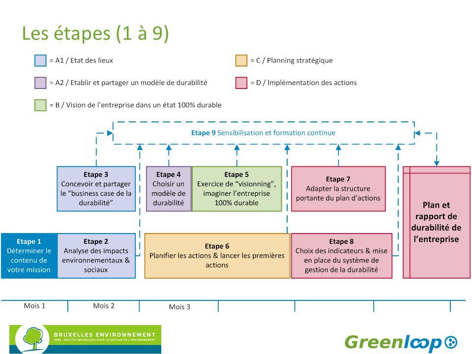 Les étapes (1 à 9)