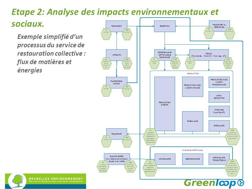 Etape 2: Analyse des impacts environnementaux et sociaux. Exemple simplifié d'un processus du service de restauration collective : flux de matières et