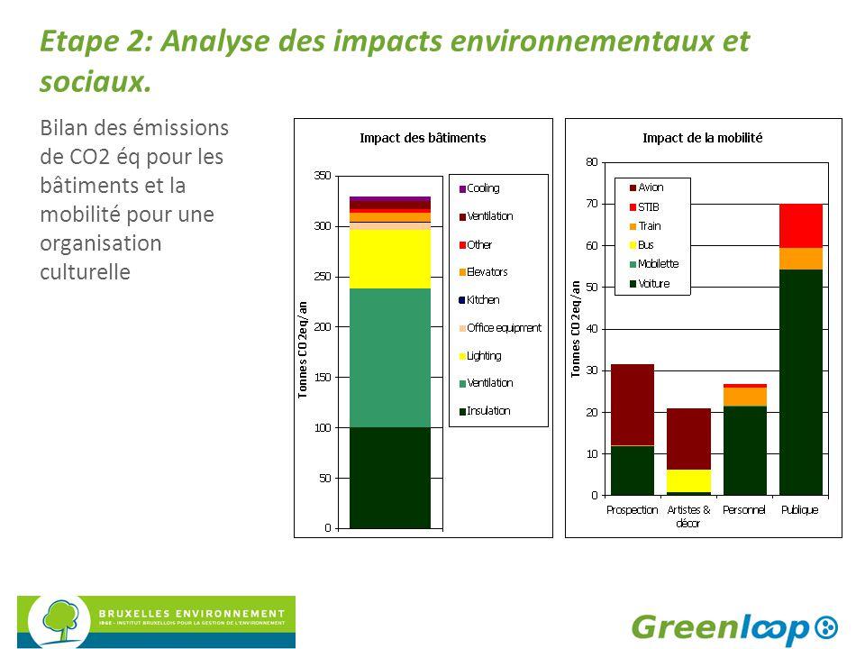Etape 2: Analyse des impacts environnementaux et sociaux. Bilan des émissions de CO2 éq pour les bâtiments et la mobilité pour une organisation cultur