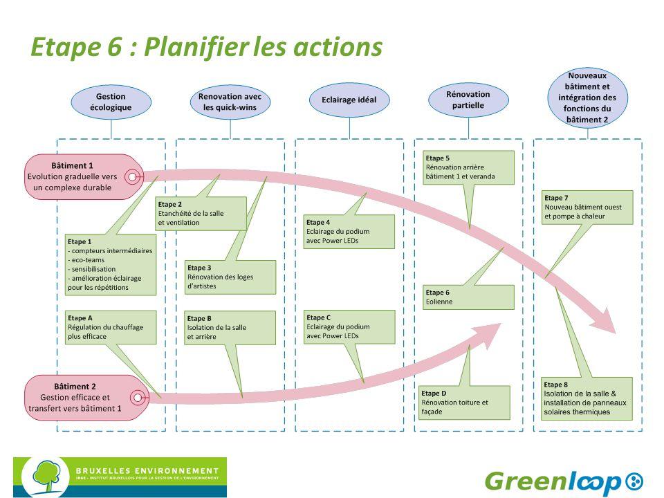 Etape 6 : Planifier les actions