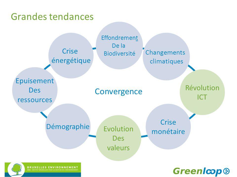 Grandes tendances Changements climatiques Révolution ICT Démographie Crise monétaire Effondrement De la Biodiversité Crise énergétique Epuisement Des
