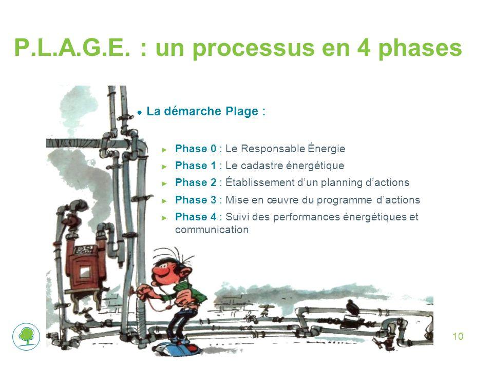 10 ● La démarche Plage : ► Phase 0 : Le Responsable Énergie ► Phase 1 : Le cadastre énergétique ► Phase 2 : Établissement d'un planning d'actions ► Ph