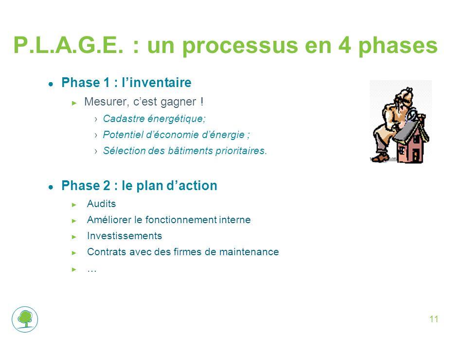 11 ● Phase 1 : l'inventaire ► Mesurer, c'est gagner ! ›Cadastre énergétique; ›Potentiel d'économie d'énergie ; ›Sélection des bâtiments prioritaires.