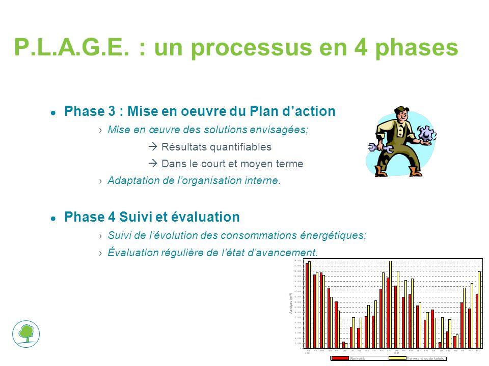 12 ● Phase 3 : Mise en oeuvre du Plan d'action ›Mise en œuvre des solutions envisagées;  Résultats quantifiables  Dans le court et moyen terme ›Adap