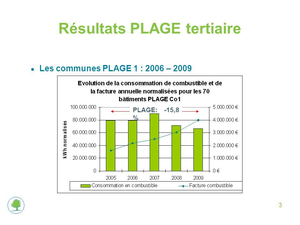 3 Résultats PLAGE tertiaire ● Les communes PLAGE 1 : 2006 – 2009 PLAGE: -15,8 %
