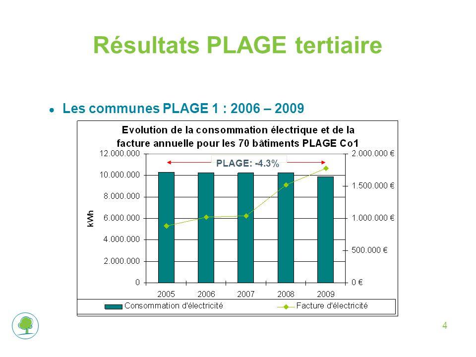 4 Résultats PLAGE tertiaire ● Les communes PLAGE 1 : 2006 – 2009 PLAGE: -4.3%