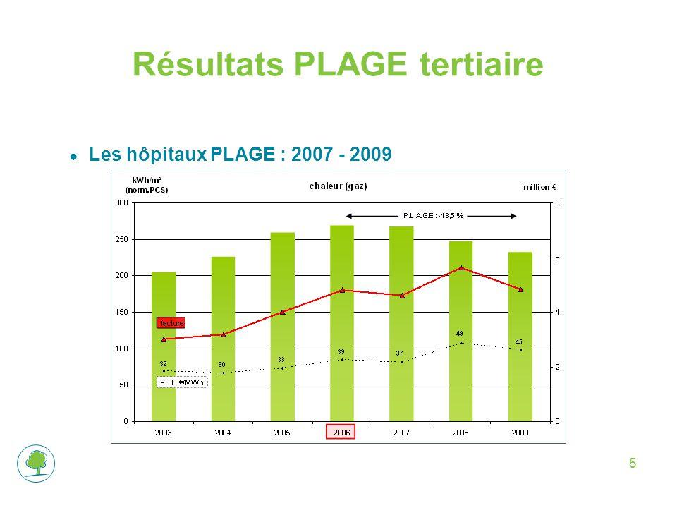 5 Résultats PLAGE tertiaire ● Les hôpitaux PLAGE : 2007 - 2009