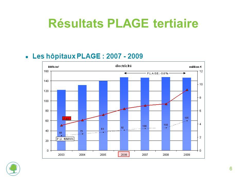 6 Résultats PLAGE tertiaire ● Les hôpitaux PLAGE : 2007 - 2009