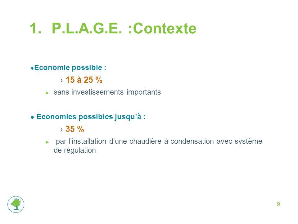 9 1.P.L.A.G.E. :Contexte ● Economie possible : ›15 à 25 % ► sans investissements importants ● Economies possibles jusqu'à : ›35 % ► par l'installation