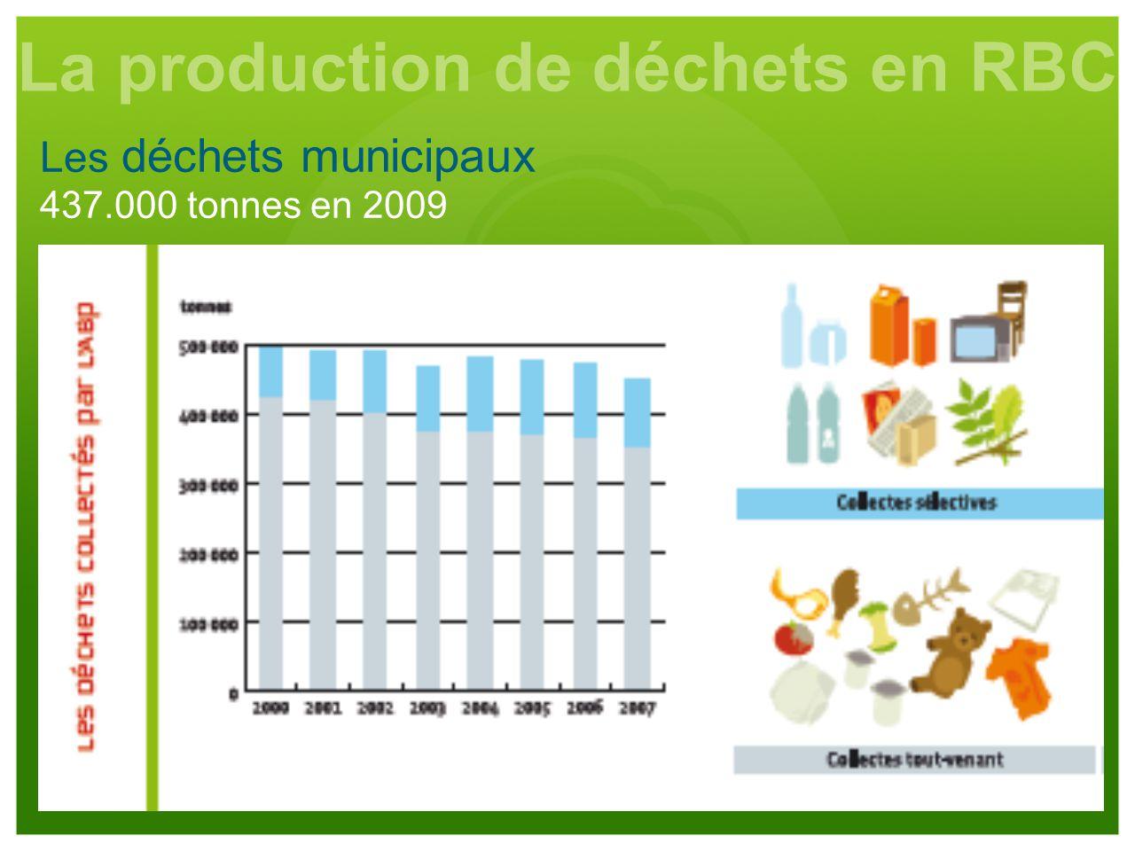 Les déchets municipaux 437.000 tonnes en 2009 La production de déchets en RBC