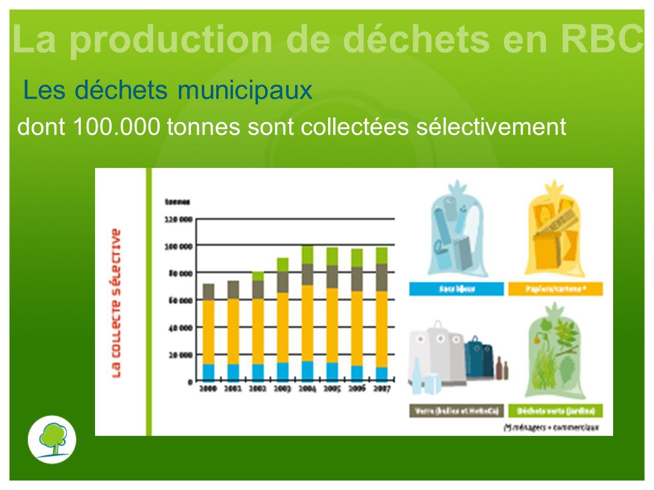 Les déchets municipaux La production de déchets en RBC dont 100.000 tonnes sont collectées sélectivement