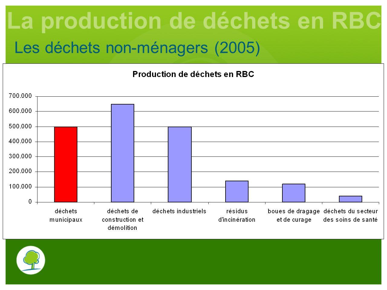 Les déchets non-ménagers (2005) La production de déchets en RBC