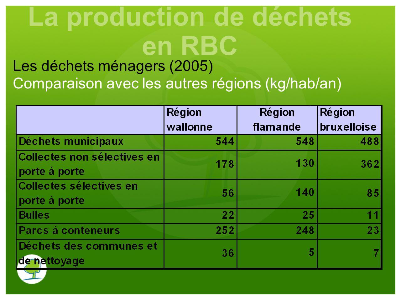 Les déchets ménagers (2005) Comparaison avec les autres régions (kg/hab/an) La production de déchets en RBC