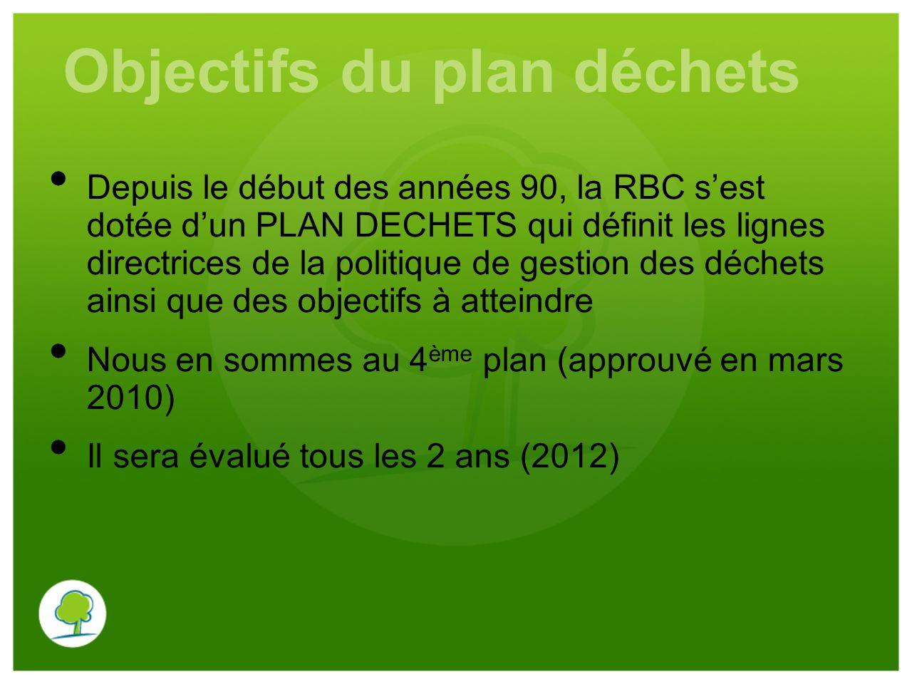 Objectifs du plan déchets Depuis le début des années 90, la RBC s'est dotée d'un PLAN DECHETS qui définit les lignes directrices de la politique de ge