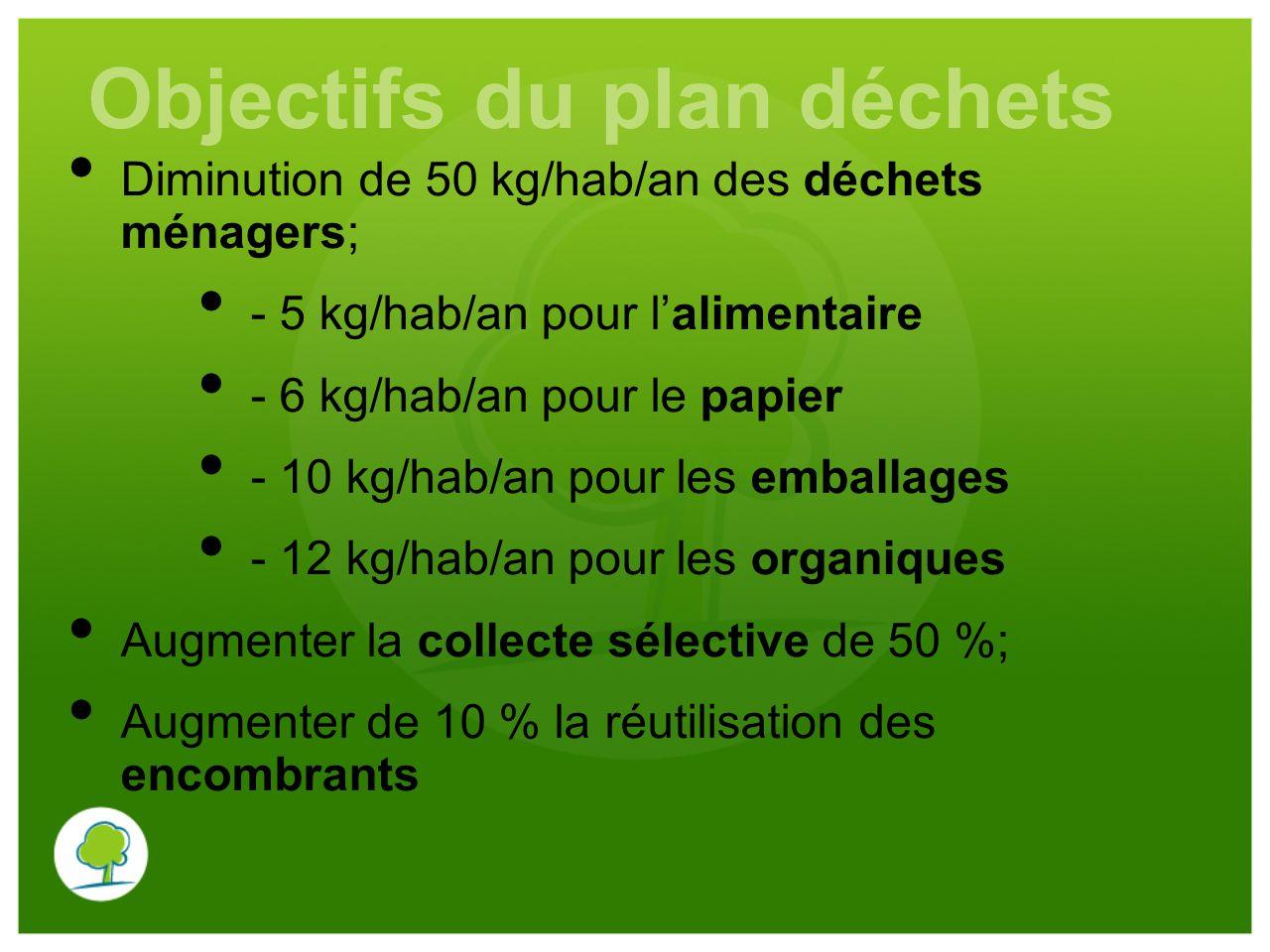 Objectifs du plan déchets Diminution de 50 kg/hab/an des déchets ménagers; - 5 kg/hab/an pour l'alimentaire - 6 kg/hab/an pour le papier - 10 kg/hab/a