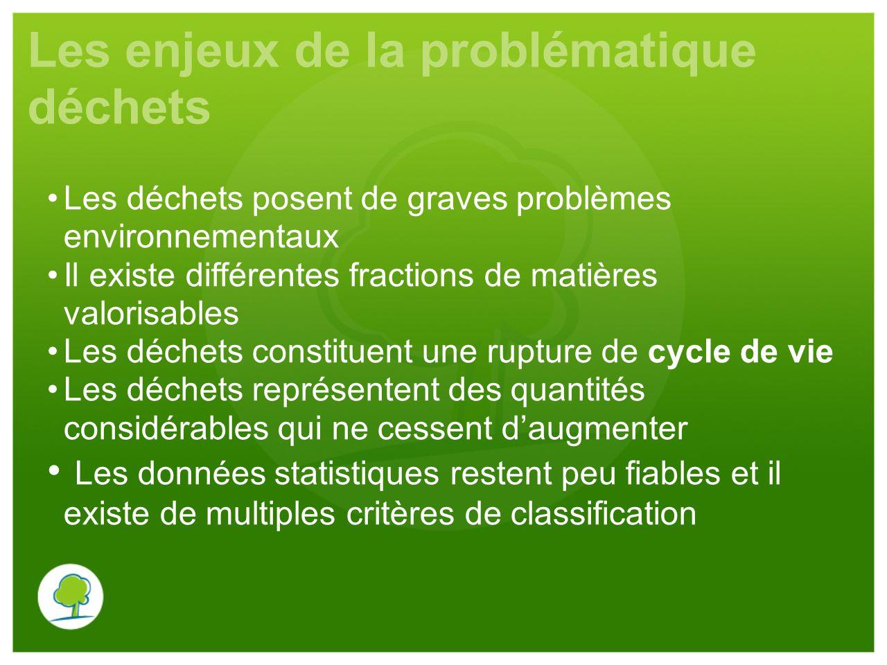 Les enjeux de la problématique déchets Les déchets posent de graves problèmes environnementaux Il existe différentes fractions de matières valorisable