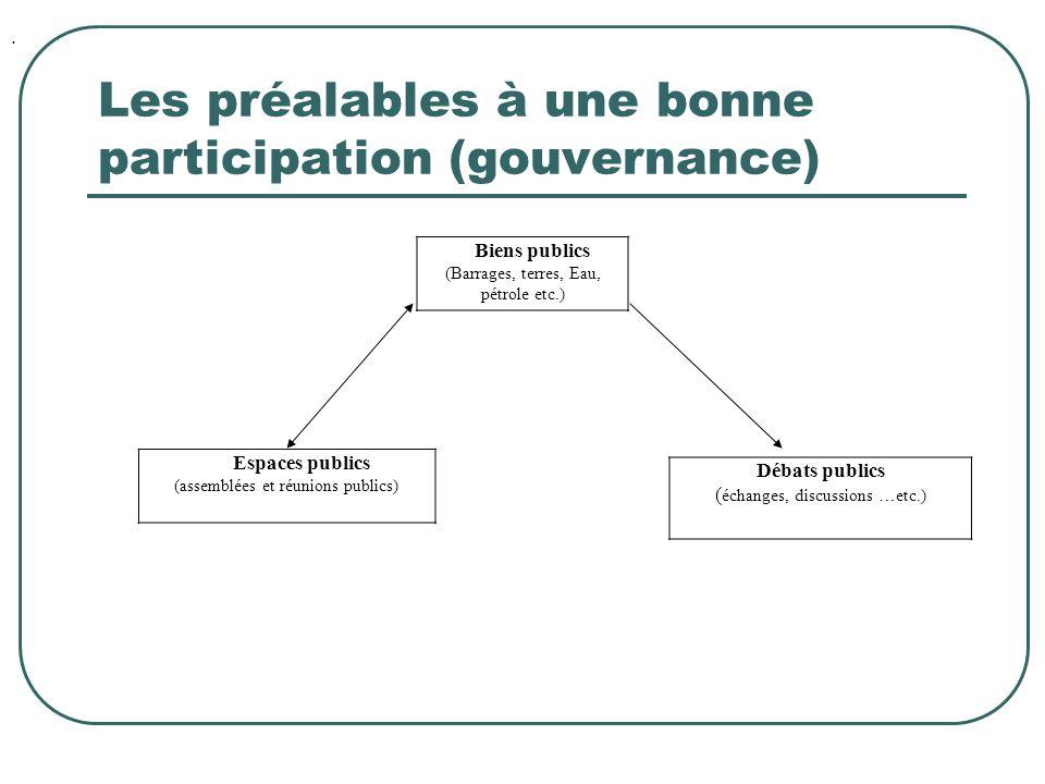 Les préalables à une bonne participation (gouvernance) La PARTICIPATION s'entend par : FAIRE PARTIE ETRE INFORME ETRE ECOUTE DONNER SON AVIS DECIDER (le POUVOIR par la force de propositions).