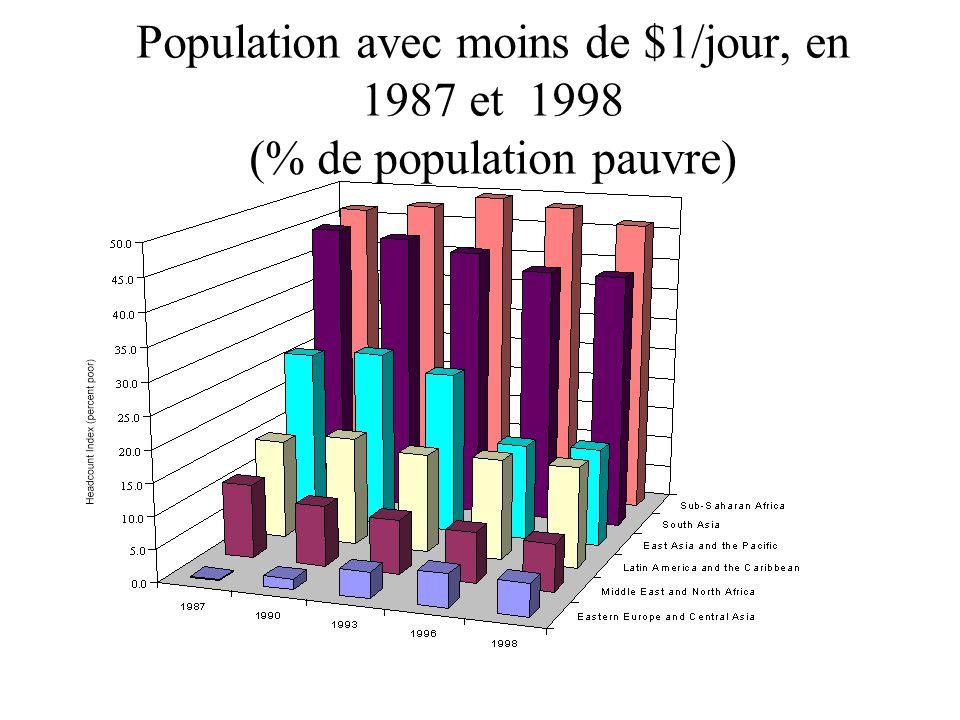 Population avec moins de $1/jour, en 1987 et 1998 (% de population pauvre)