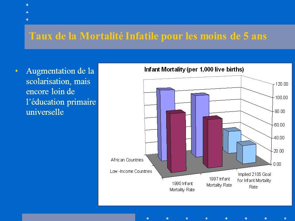 Taux de la Mortalité Infatile pour les moins de 5 ans Augmentation de la scolarisation, mais encore loin de l'éducation primaire universelle