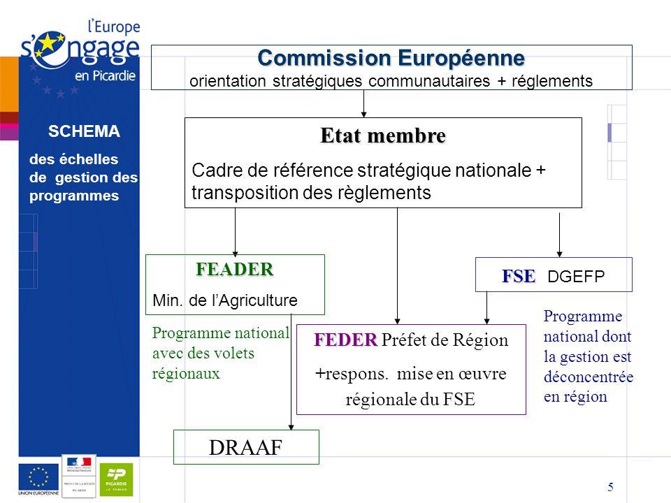 5 Commission Européenne Commission Européenne orientation stratégiques communautaires + réglements Etat membre Cadre de référence stratégique national