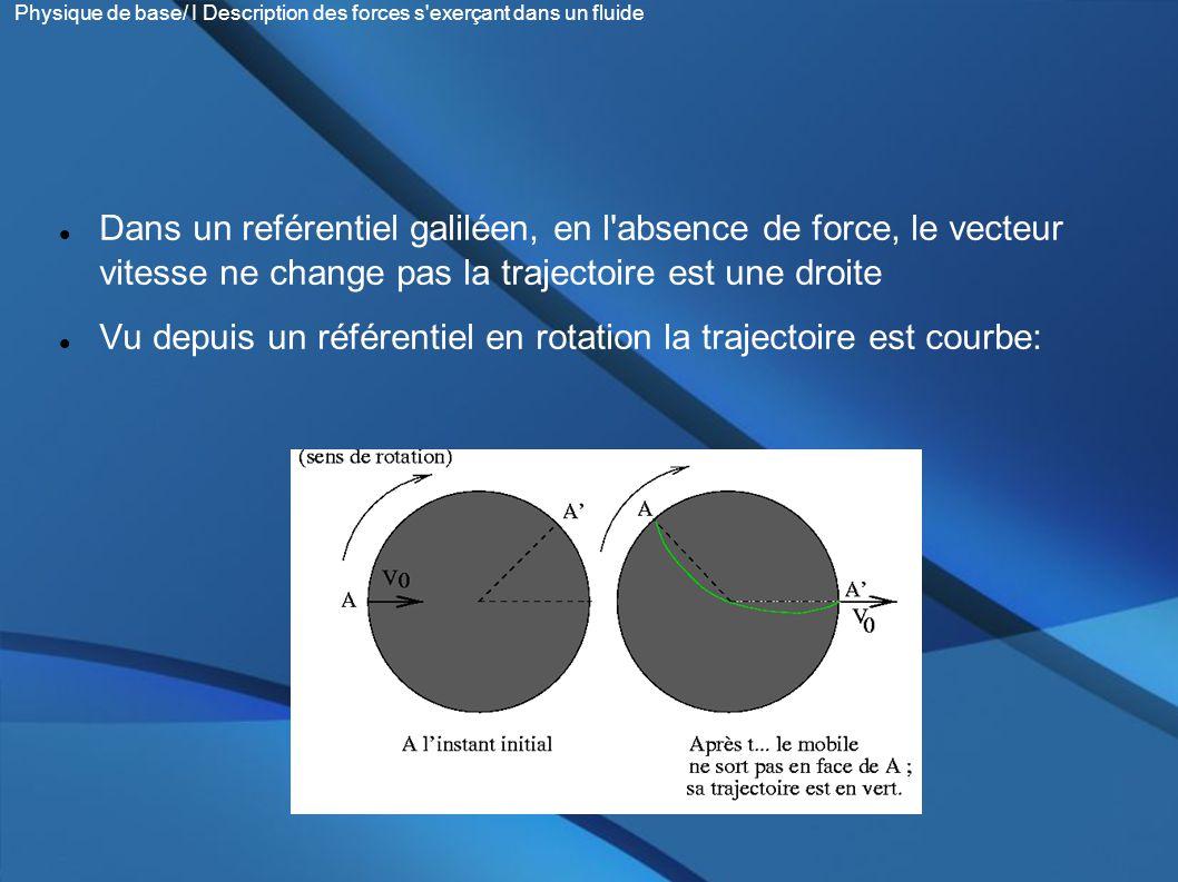 Dans un reférentiel galiléen, en l absence de force, le vecteur vitesse ne change pas la trajectoire est une droite Vu depuis un référentiel en rotation la trajectoire est courbe: