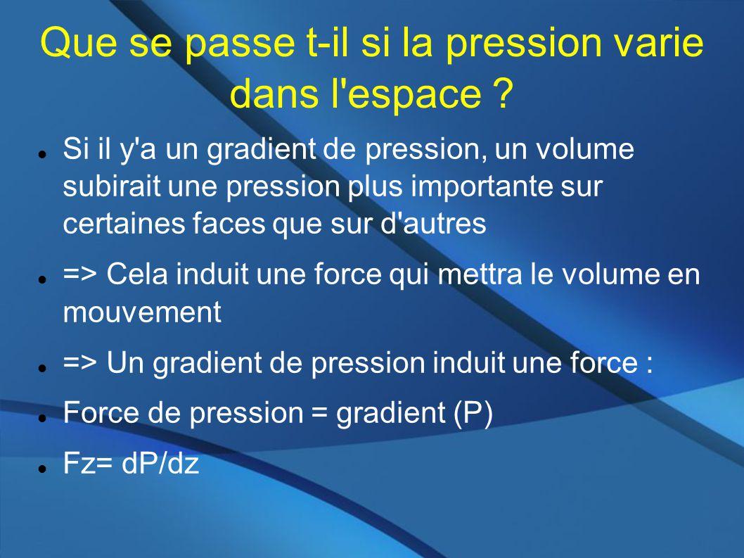 Si il y a un gradient de pression, un volume subirait une pression plus importante sur certaines faces que sur d autres => Cela induit une force qui mettra le volume en mouvement => Un gradient de pression induit une force : Force de pression = gradient (P) Fz= dP/dz Que se passe t-il si la pression varie dans l espace ?