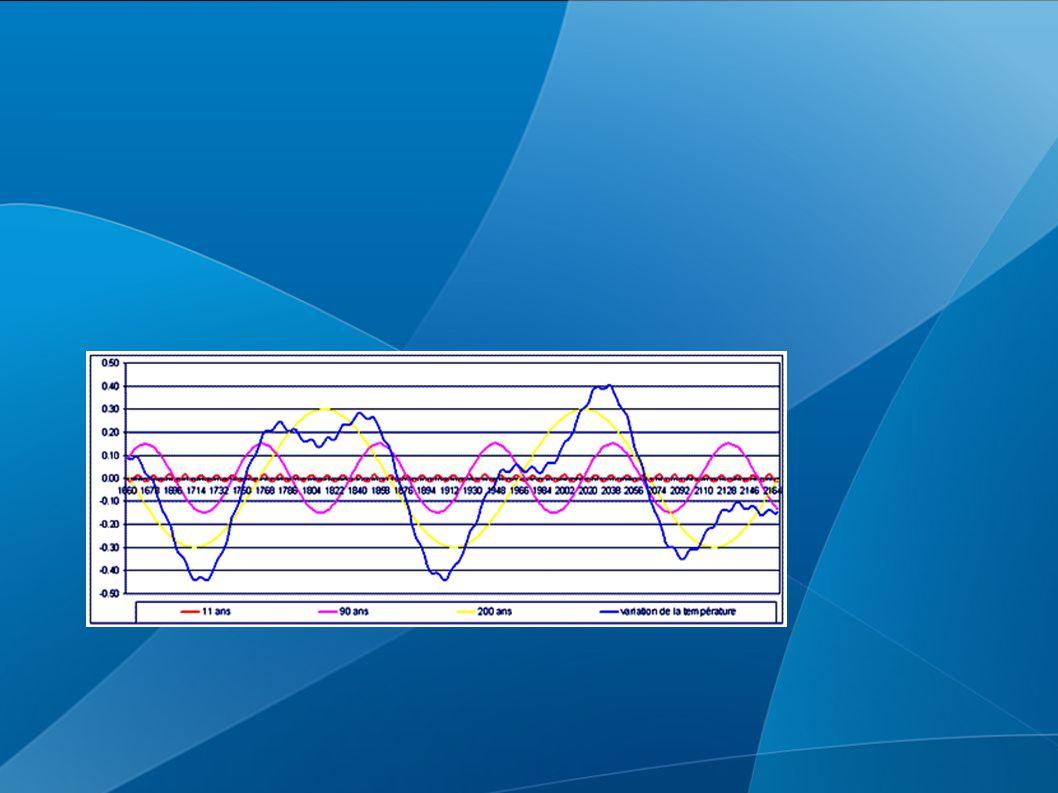 Mesure carbone 14 dans le bois : plus il y a de vent solaire, moins il y a de C14.