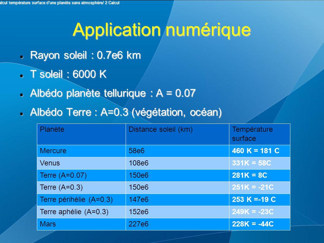 Application numérique Rayon soleil : 0.7e6 km Rayon soleil : 0.7e6 km T soleil : 6000 K T soleil : 6000 K Albédo planète tellurique : A = 0.07 Albédo planète tellurique : A = 0.07 Albédo Terre : A=0.3 (végétation, océan) Albédo Terre : A=0.3 (végétation, océan) PlanèteDistance soleil (km) Température surface Mercure58e6460 K = 181 C Venus108e6331K = 58C Terre (A=0.07)150e6281K = 8C Terre (A=0.3)150e6251K = -21C Terre périhélie (A=0.3)147e6253 K =-19 C Terre aphélie (A=0.3)152e6249K = -23C Mars227e6228K = -44C I Calcul température surface d une planète sans atmosphère/ 2 Calcul