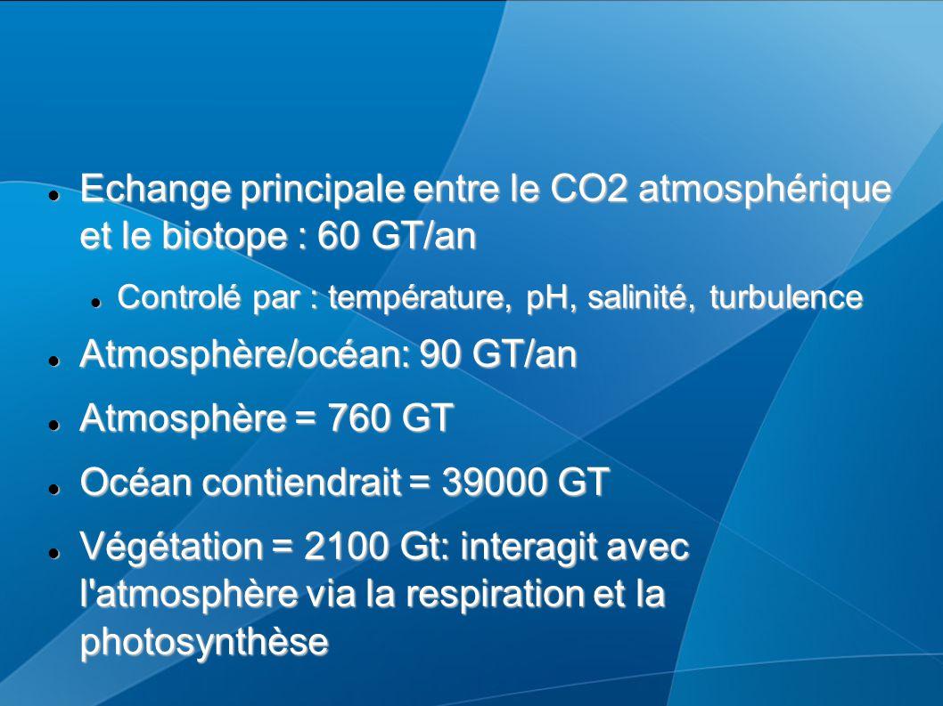 Echange principale entre le CO2 atmosphérique et le biotope : 60 GT/an Echange principale entre le CO2 atmosphérique et le biotope : 60 GT/an Controlé par : température, pH, salinité, turbulence Controlé par : température, pH, salinité, turbulence Atmosphère/océan: 90 GT/an Atmosphère/océan: 90 GT/an Atmosphère = 760 GT Atmosphère = 760 GT Océan contiendrait = 39000 GT Océan contiendrait = 39000 GT Végétation = 2100 Gt: interagit avec l atmosphère via la respiration et la photosynthèse Végétation = 2100 Gt: interagit avec l atmosphère via la respiration et la photosynthèse